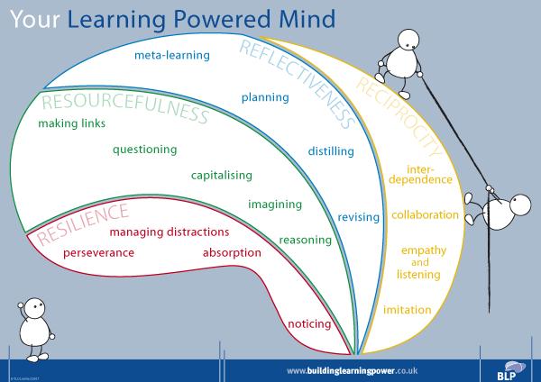 BuildingLearningPower_Brain