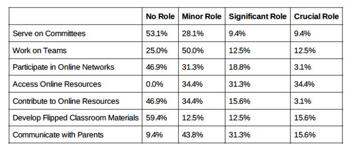 Survey of Primary staff