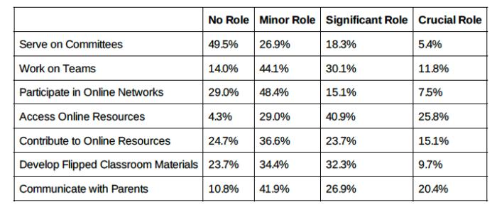 Survey of Secondary staff