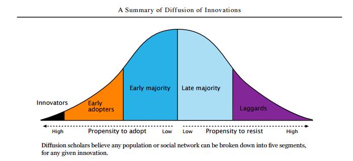 http://www.enablingchange.com.au/Summary_Diffusion_Theory.pdf