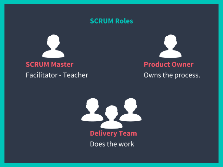 Visual Collaboration using SCRUM (4)